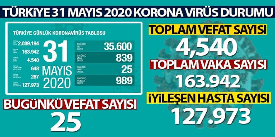 Sağlık Bakanlığı: Son 24 saatte korona virüsten 25 kişi hayatını kaybetti'