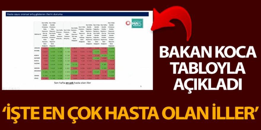 Sağlık Bakanı Koca, Koronavinüs Bilim Kurulu Toplantısı'nın ardından Türkiye geneli verileri açıkladı