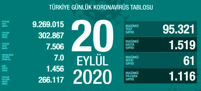 Türkiye'de 20 Eylül günü koronavirüs nedeniyle 61 kişi vefat etti, 1519 yeni vaka tespit edildi