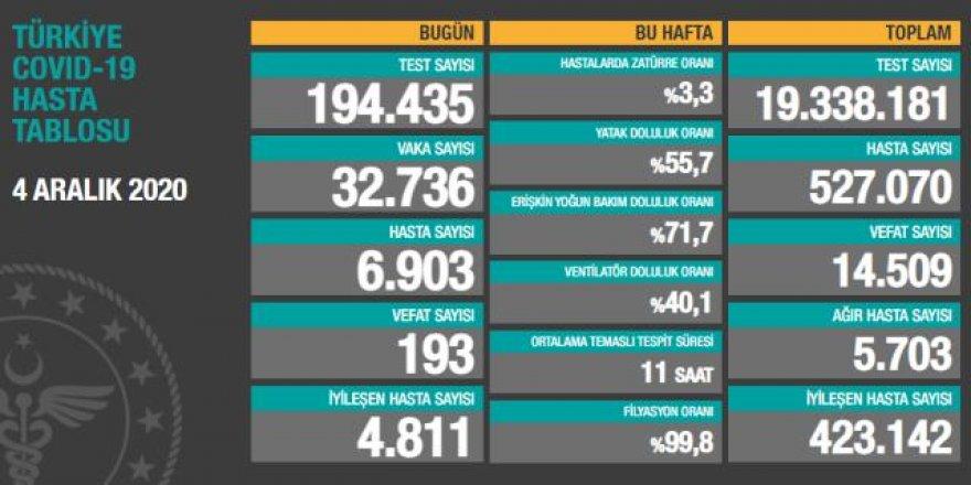 Türkiye'de 4 Aralık günü koronavirüs nedeniyle 193 kişi vefat etti, 32 bin 736 yeni vaka tespit edildi