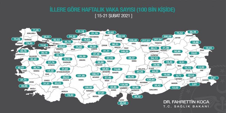 Bakan Koca, illere göre haftalık vaka sayılarını açıkladı